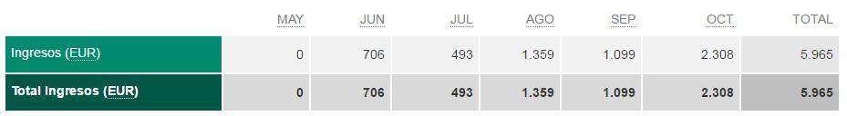 ingresos 6 meses infoemprendedora