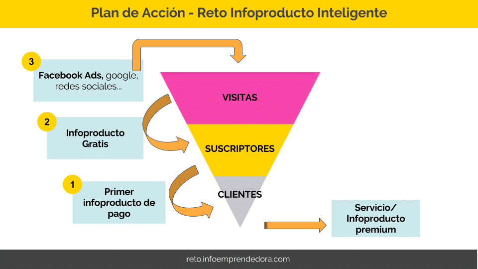 Plan de acción Reto Infoproducto Inteligente