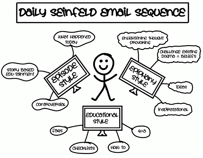 Daily-Seinfeld-Email-Sequence