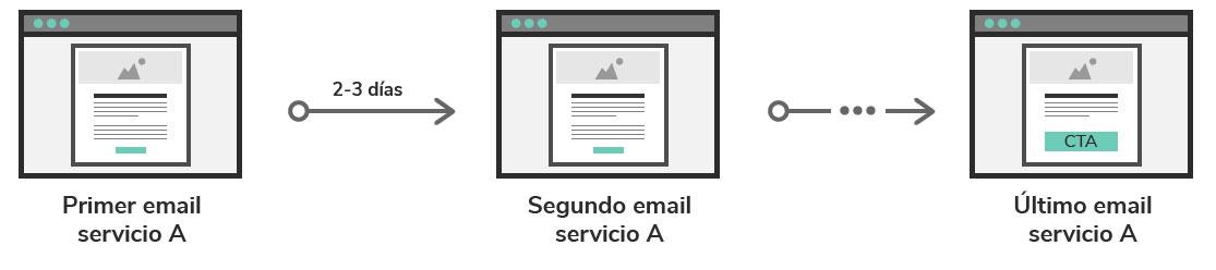 Olga-Molina-automatizacion-venta-servicio